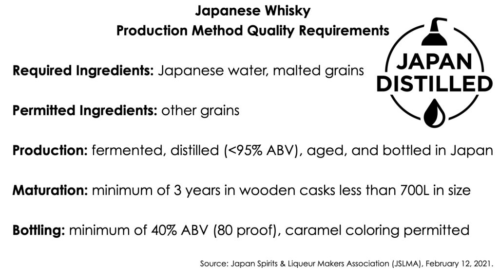 Japanese Whisky Standards