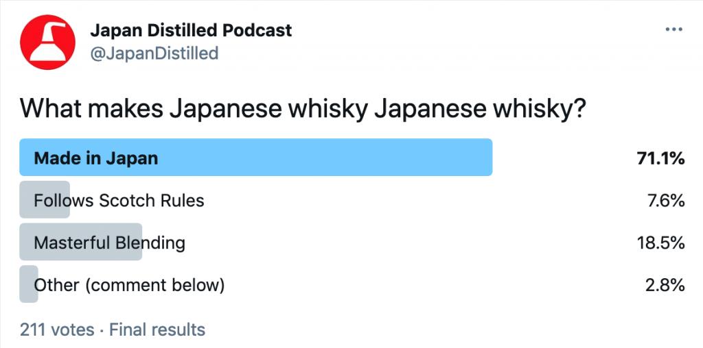 Japanese Whisky Twitter Poll